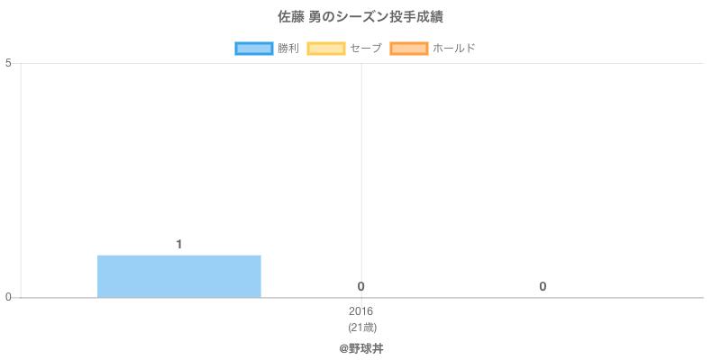 #佐藤 勇のシーズン投手成績