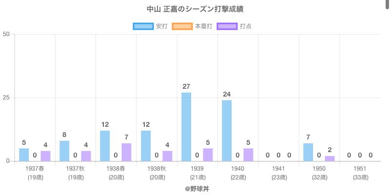 #中山 正嘉のシーズン打撃成績