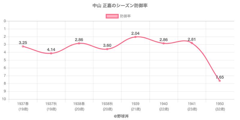 中山 正嘉のシーズン防御率
