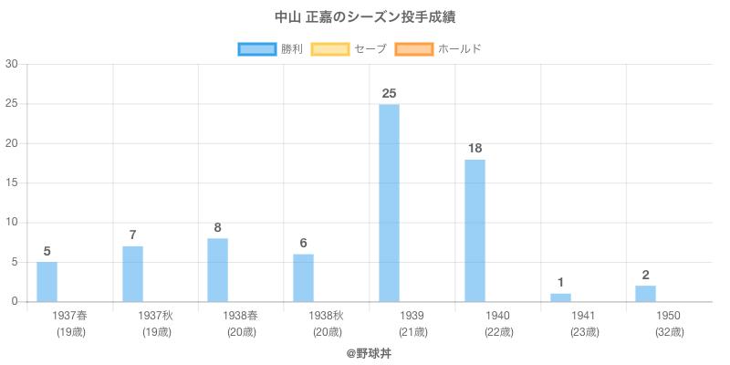 #中山 正嘉のシーズン投手成績
