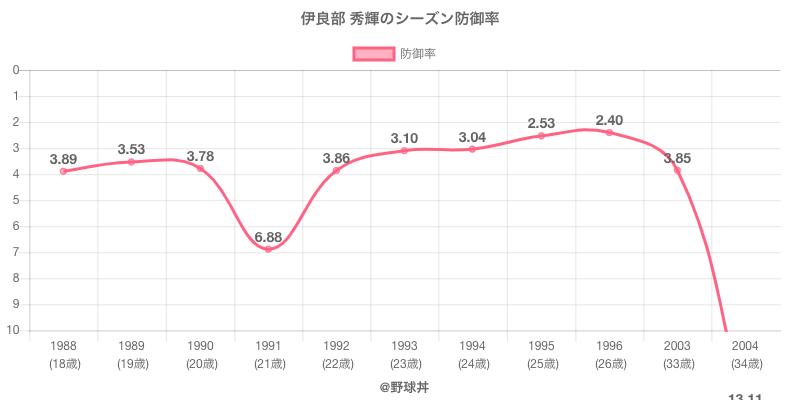 伊良部 秀輝のシーズン防御率