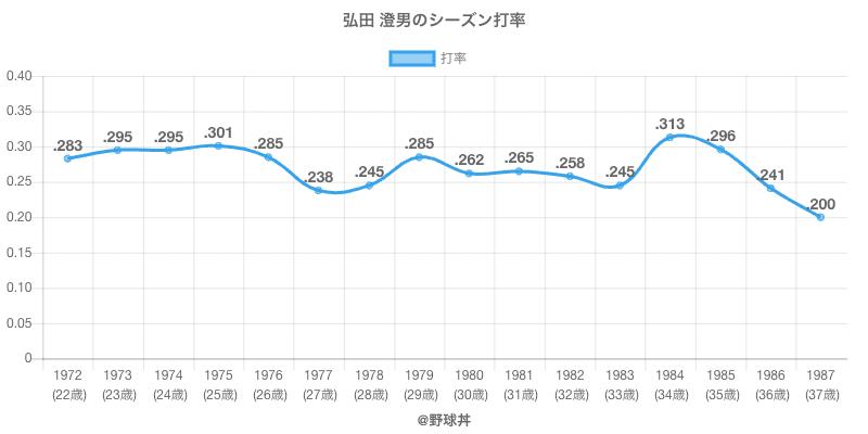 弘田 澄男のシーズン打率