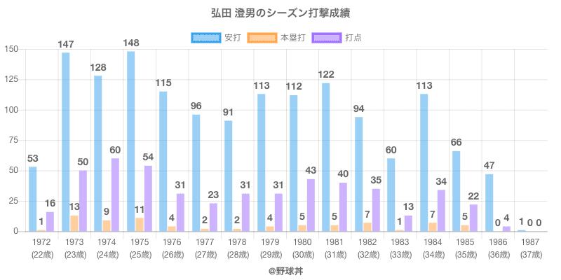 #弘田 澄男のシーズン打撃成績