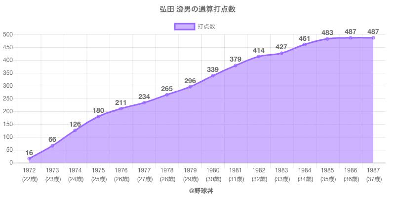 #弘田 澄男の通算打点数