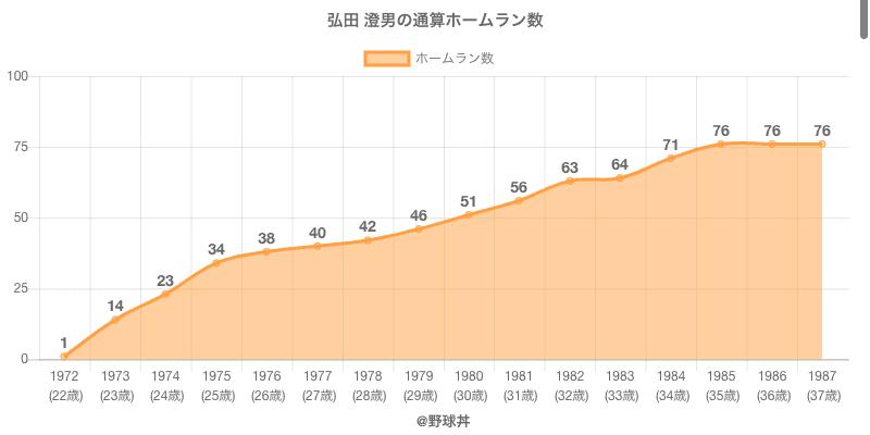 #弘田 澄男の通算ホームラン数