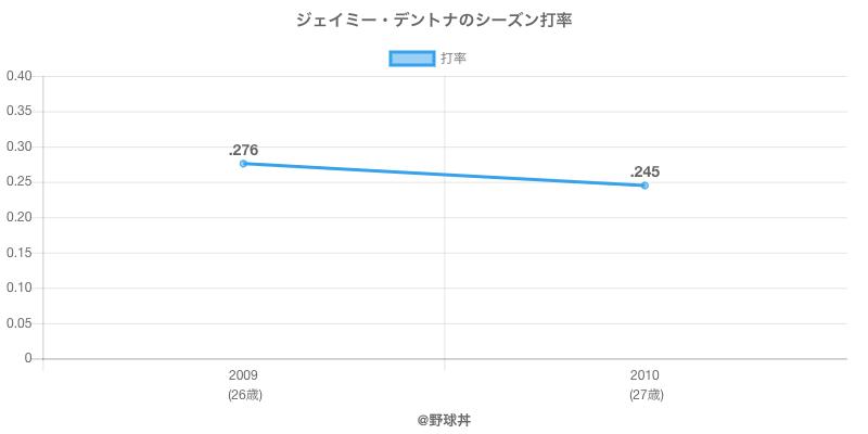 ジェイミー・デントナのシーズン打率