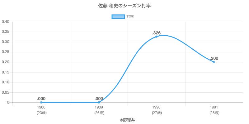 佐藤 和史のシーズン打率