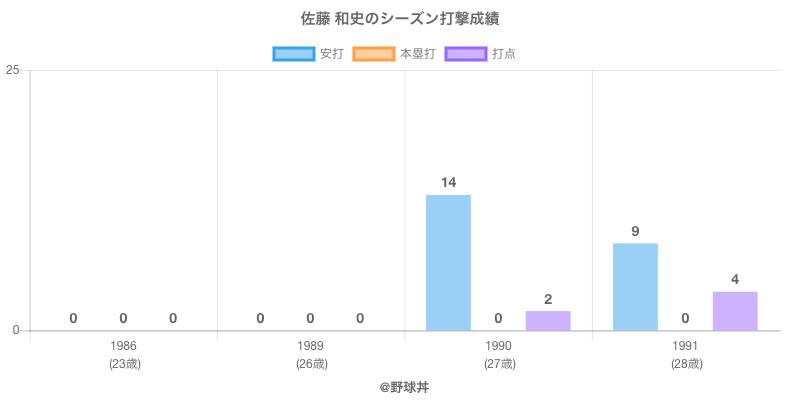 #佐藤 和史のシーズン打撃成績