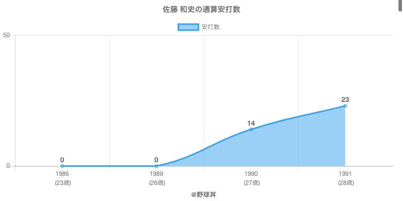 #佐藤 和史の通算安打数