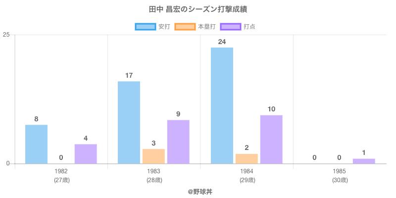 #田中 昌宏のシーズン打撃成績