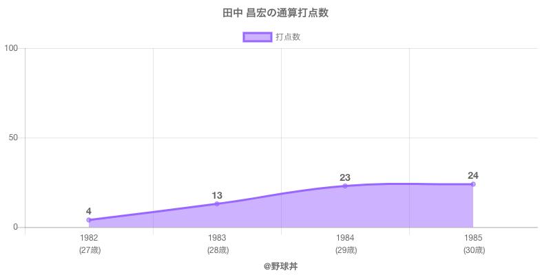 #田中 昌宏の通算打点数