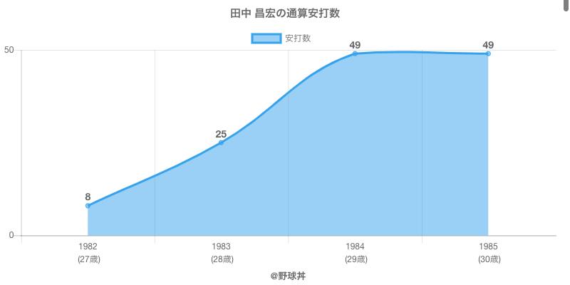 #田中 昌宏の通算安打数