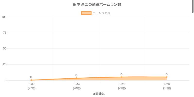 #田中 昌宏の通算ホームラン数