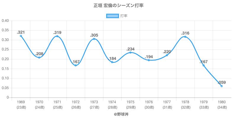 正垣 宏倫のシーズン打率