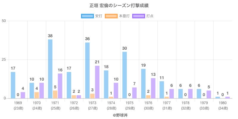 #正垣 宏倫のシーズン打撃成績