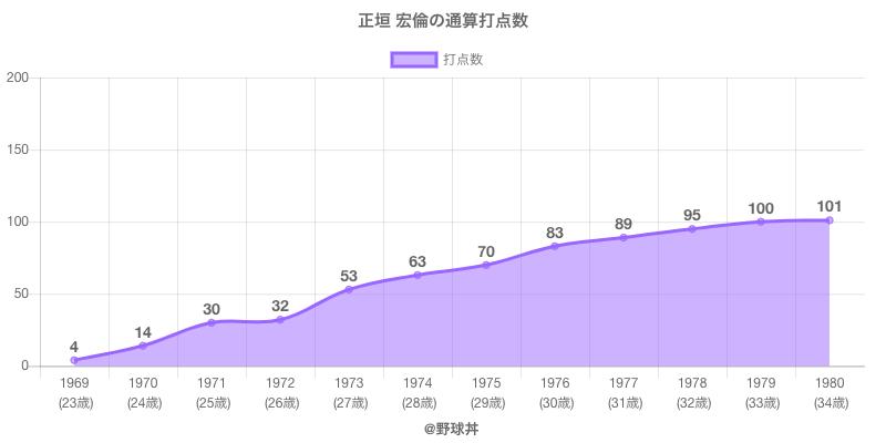 #正垣 宏倫の通算打点数