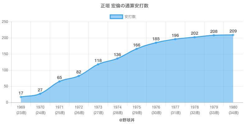 #正垣 宏倫の通算安打数