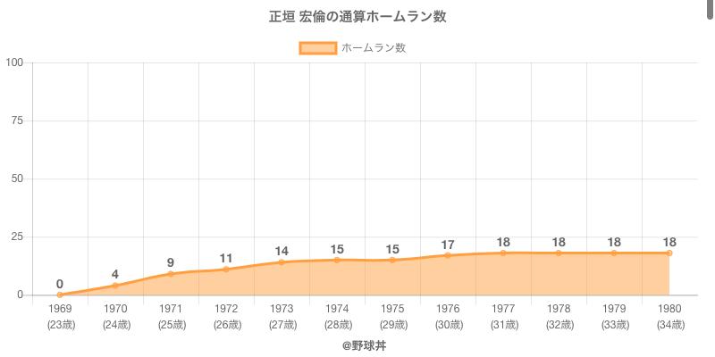 #正垣 宏倫の通算ホームラン数