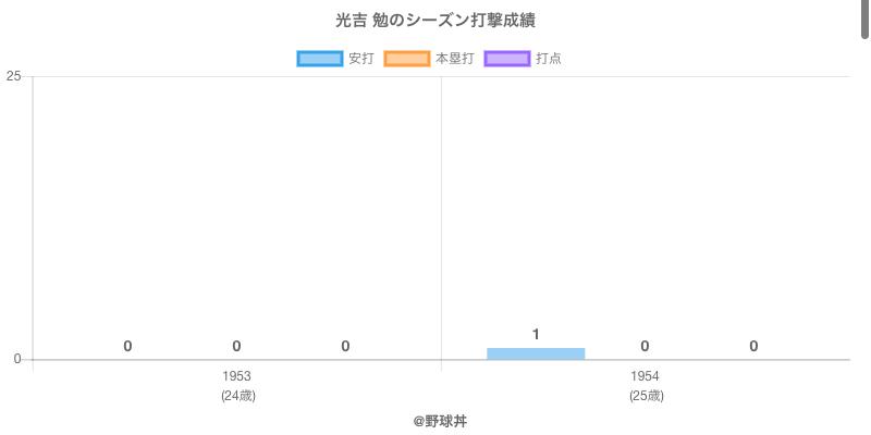 #光吉 勉のシーズン打撃成績