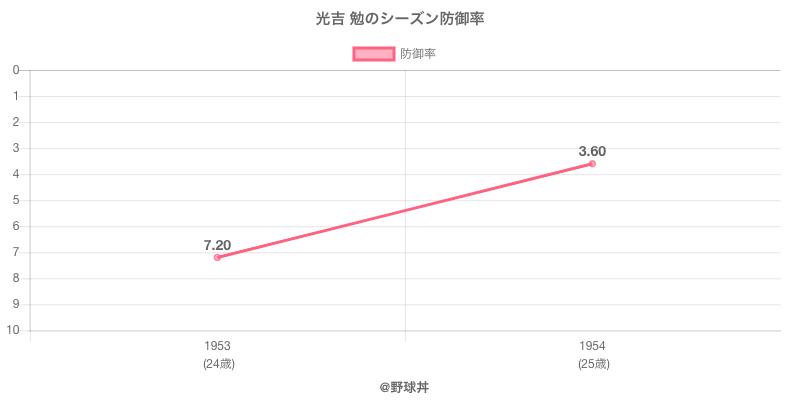 光吉 勉のシーズン防御率