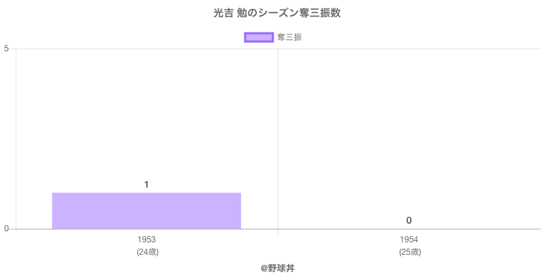 #光吉 勉のシーズン奪三振数
