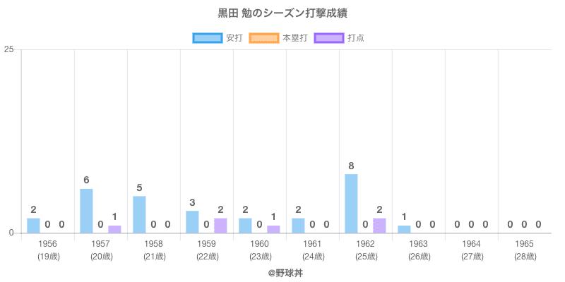 #黒田 勉のシーズン打撃成績