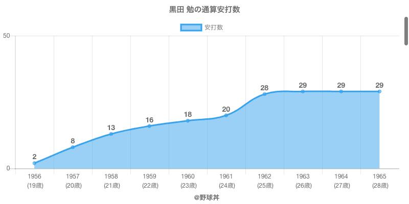#黒田 勉の通算安打数