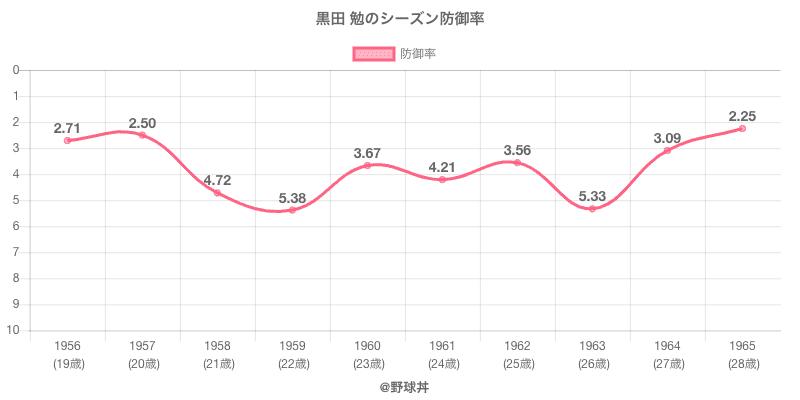 黒田 勉のシーズン防御率