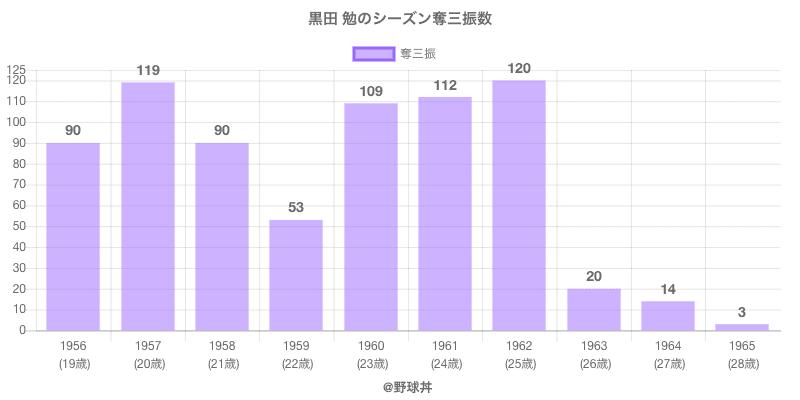 #黒田 勉のシーズン奪三振数