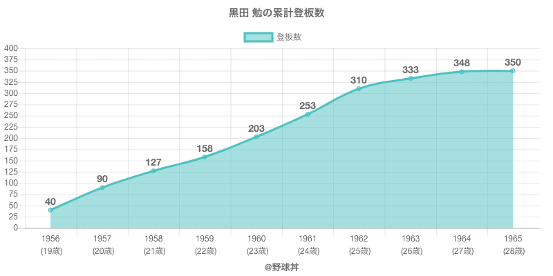 #黒田 勉の累計登板数