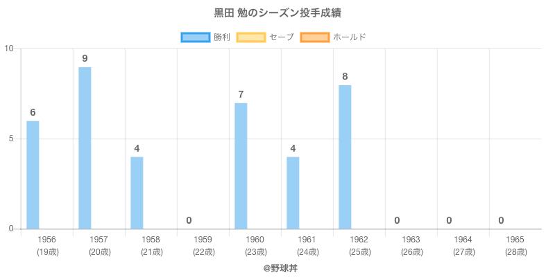 #黒田 勉のシーズン投手成績