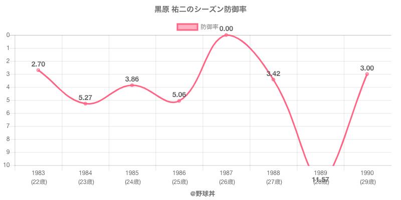 黒原 祐二のシーズン防御率