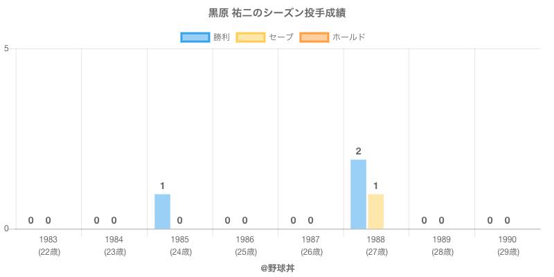 #黒原 祐二のシーズン投手成績