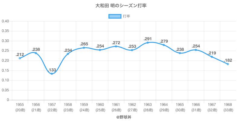 大和田 明のシーズン打率