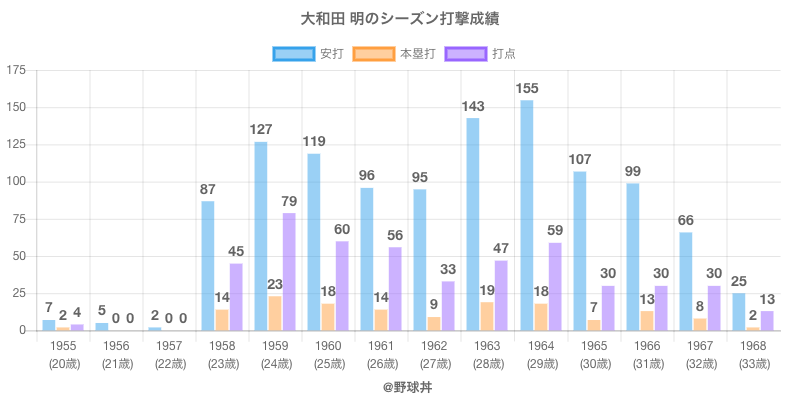 #大和田 明のシーズン打撃成績