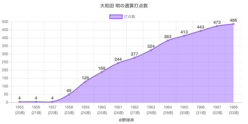 #大和田 明の通算打点数
