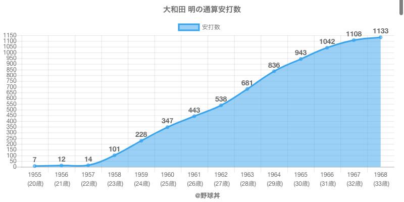 #大和田 明の通算安打数