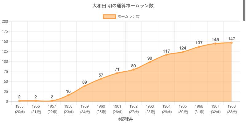 #大和田 明の通算ホームラン数