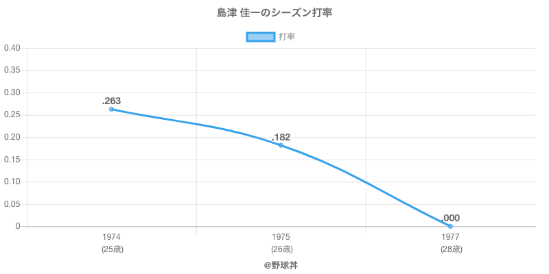 島津 佳一のシーズン打率