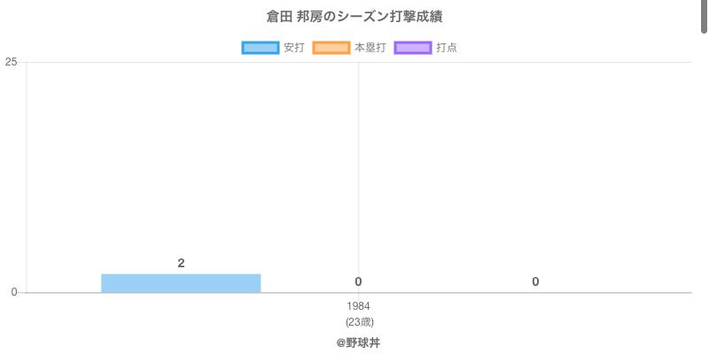 #倉田 邦房のシーズン打撃成績