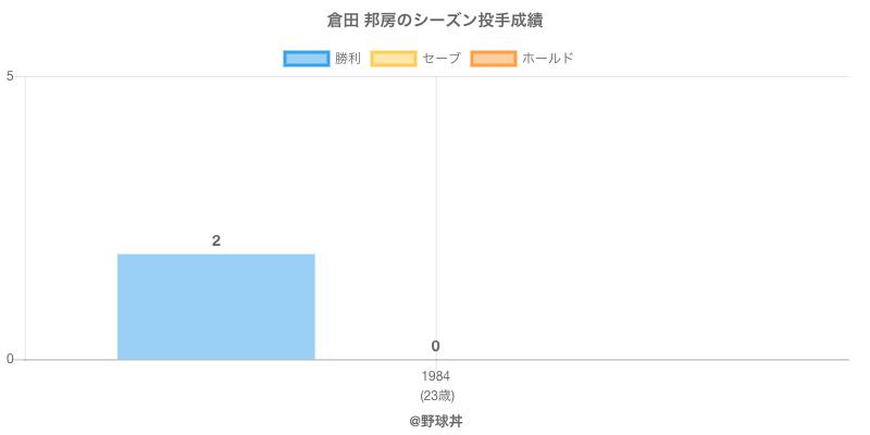 #倉田 邦房のシーズン投手成績
