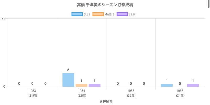 #高橋 千年美のシーズン打撃成績