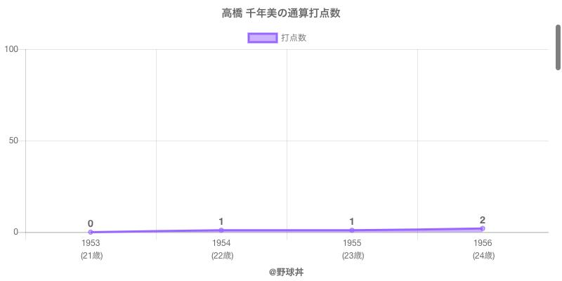 #高橋 千年美の通算打点数
