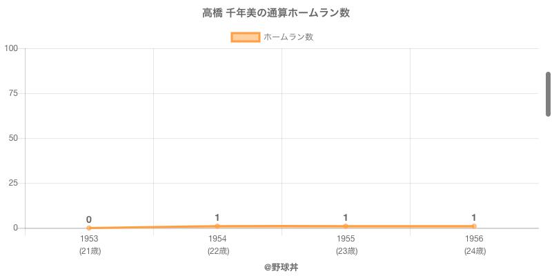#高橋 千年美の通算ホームラン数