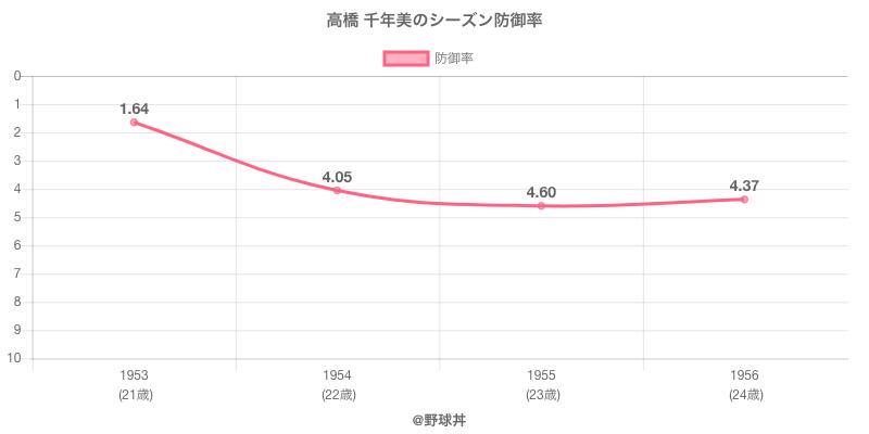 高橋 千年美のシーズン防御率