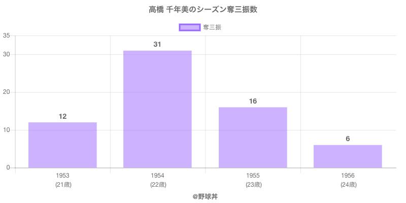 #高橋 千年美のシーズン奪三振数