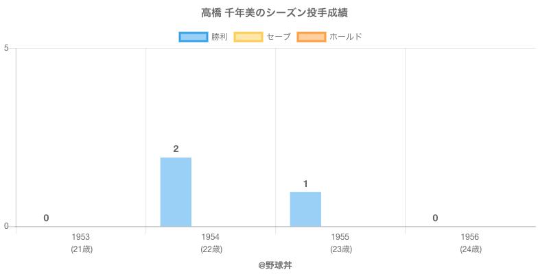 #高橋 千年美のシーズン投手成績