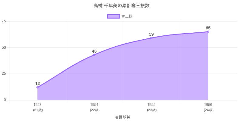 #高橋 千年美の累計奪三振数
