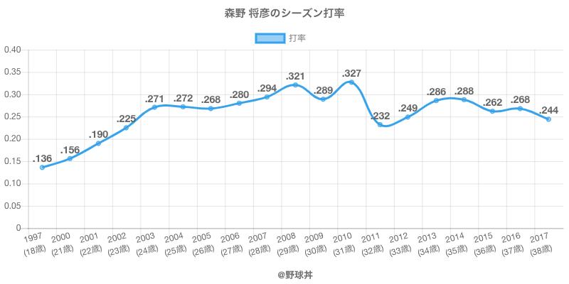 森野 将彦のシーズン打率