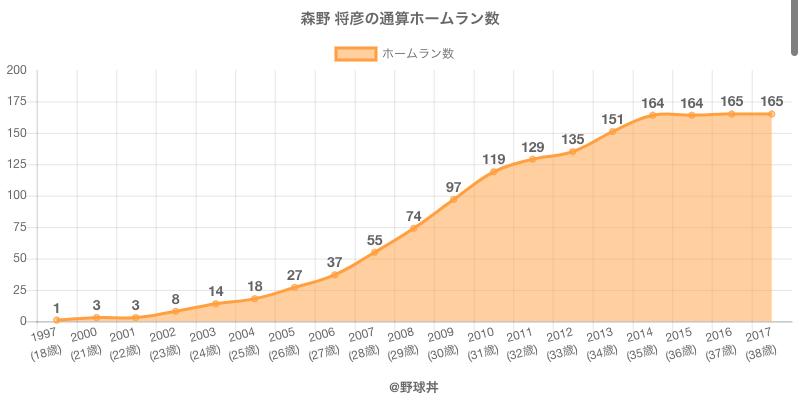 #森野 将彦の通算ホームラン数